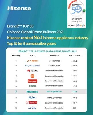 Hisense ranked No.7 in BrandZ TOP 50 Chinese Global Brand Builders 2021